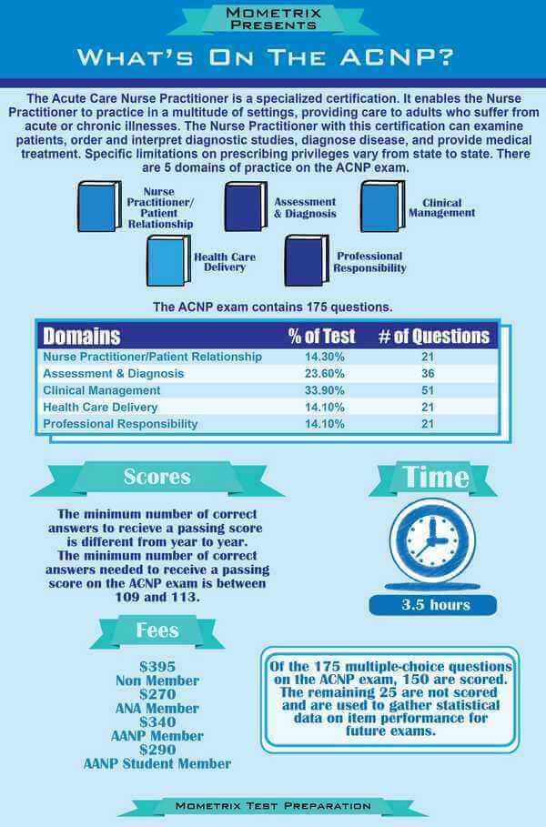 Free Acute Care Nurse Practitioner Exam Information