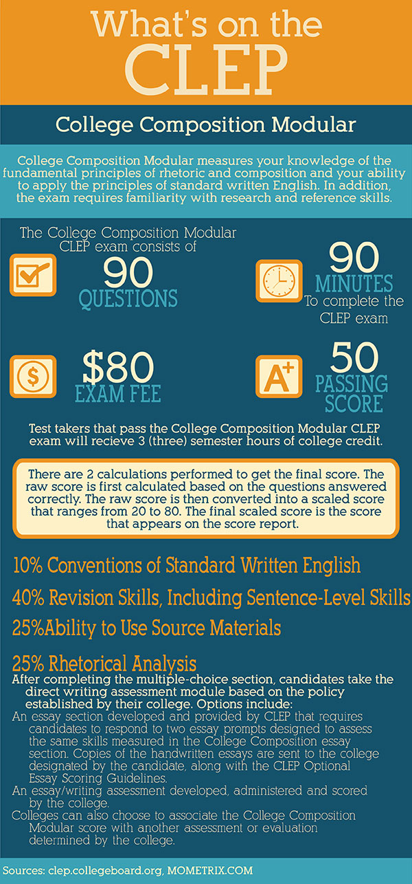 CLEP English Composition Exam Practice Questions