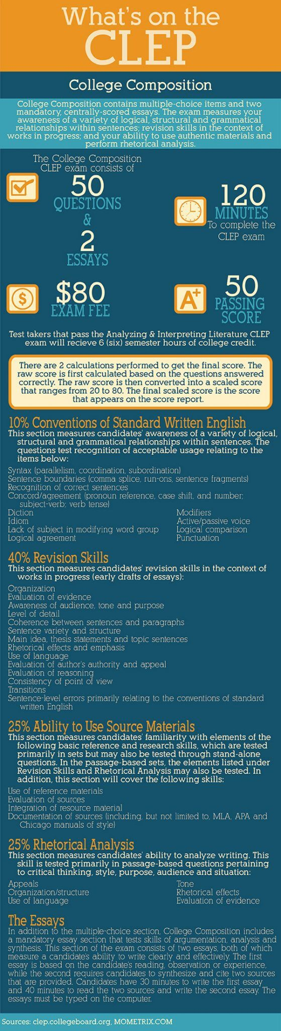 Clep College Composition Exam Practice Questions The Yellow Wallpaper Character Analysis Essay Essay On Health Clep College Composition Exam Practice Questions Essay In English For Students also English Essay Question Examples