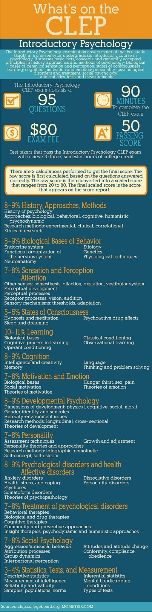 CLEP Intro Psychology Exam Practice Questions