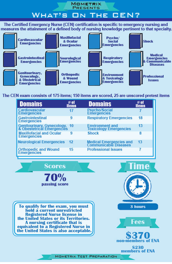 cen test exam study guide emergency nurse certification practice nurses certified questions breakdown nursing tips wondering testprepreview examination prep daunting