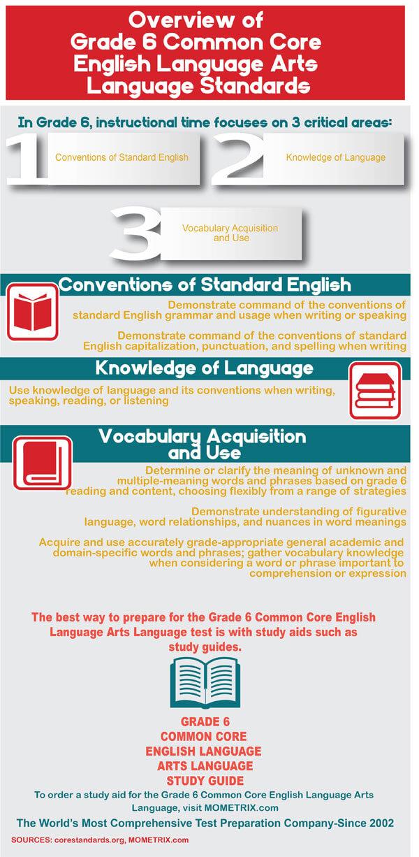 Common Core Grade 6 English Language Arts Practice Test