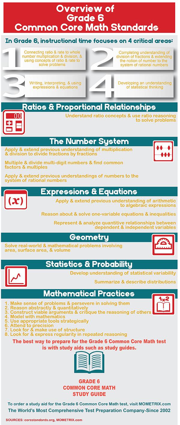 Common Core Mathematics Grade 6 Practice Test (Example