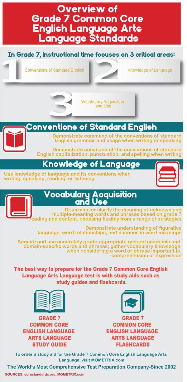 Common Core Grade 7 English Language Arts Practice Test