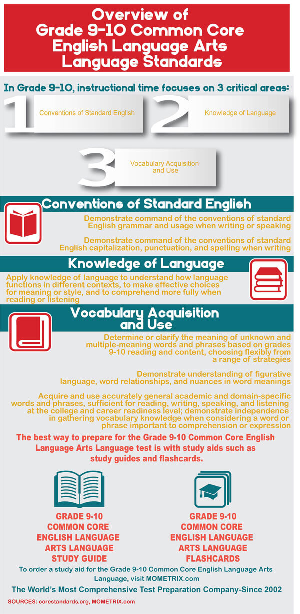 Common Core Grade 10 English Language Arts Practice Test
