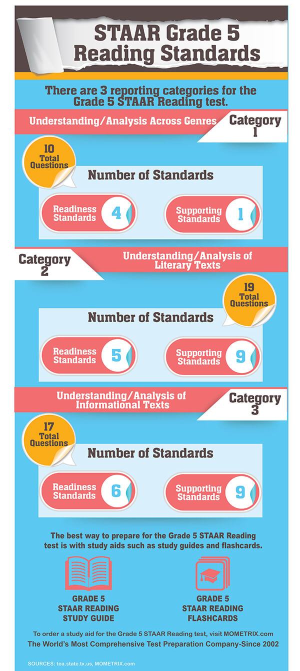 STAAR Grade 5 Reading Practice Test (Example Questions)