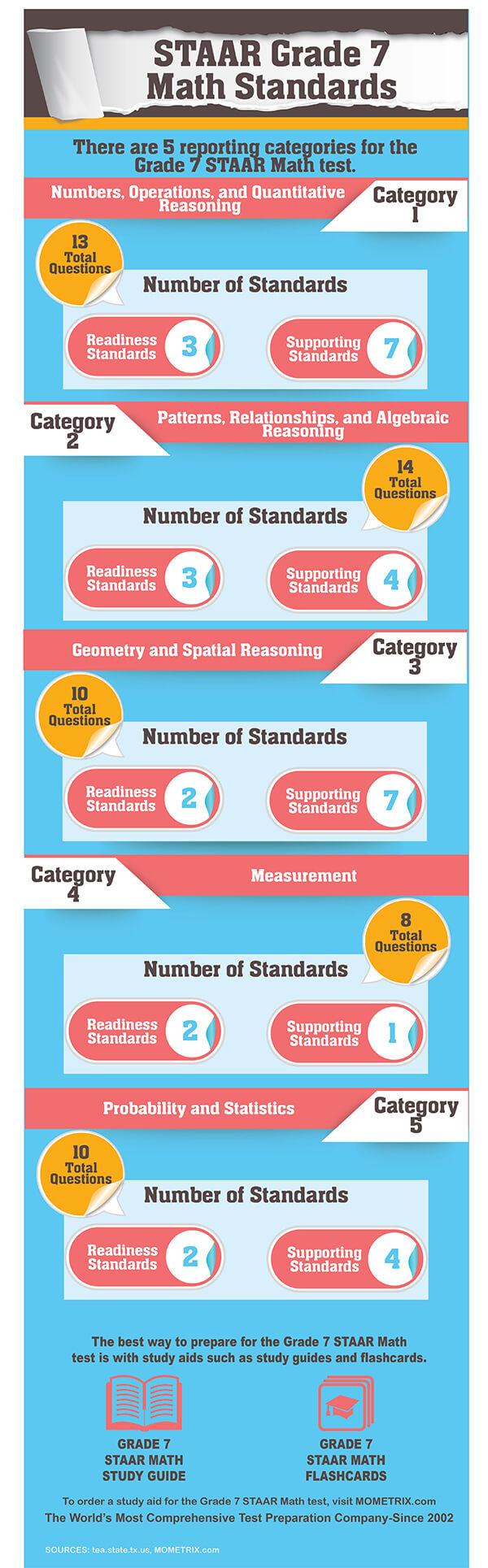 Free STAAR Grade 7 Mathematics Practice Test Questions