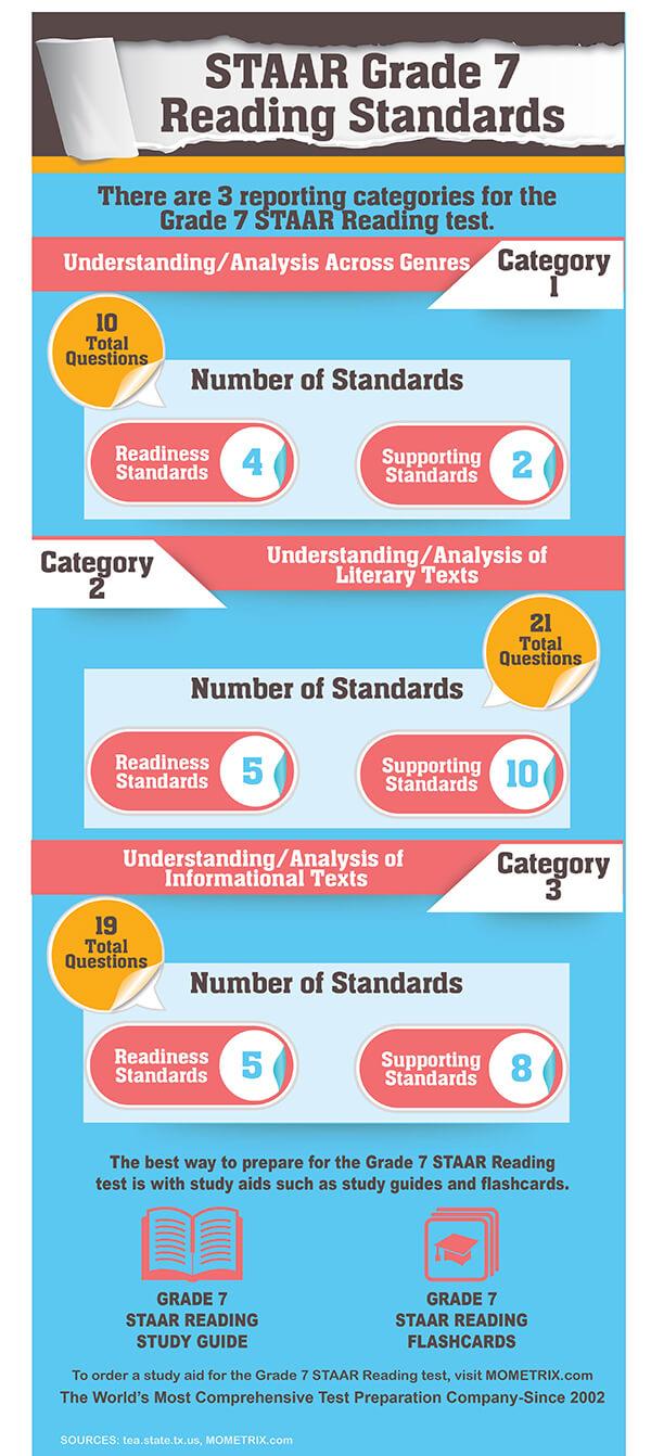 STAAR Grade 7 Reading Practice Test (Example Questions)