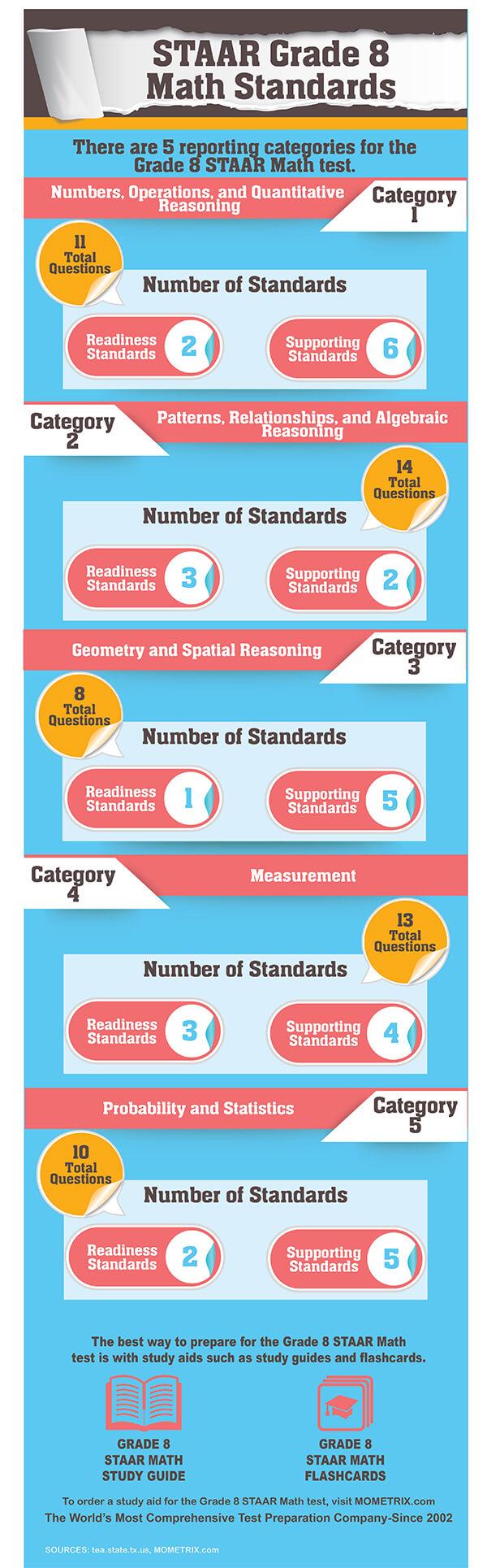 Free Staar Mathematics Grade 8 Practice Test Questions